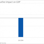 Is the weather affecting the Economy?